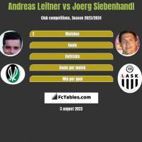 Andreas Leitner vs Joerg Siebenhandl h2h player stats