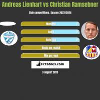 Andreas Lienhart vs Christian Ramsebner h2h player stats