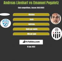Andreas Lienhart vs Emanuel Pogatetz h2h player stats