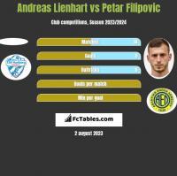 Andreas Lienhart vs Petar Filipovic h2h player stats