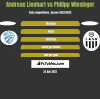 Andreas Lienhart vs Philipp Wiesinger h2h player stats