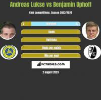 Andreas Lukse vs Benjamin Uphoff h2h player stats