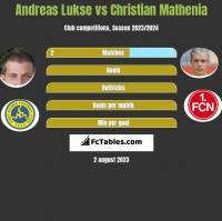 Andreas Lukse vs Christian Mathenia h2h player stats