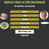 Andreas Lukse vs Felix Dornebusch h2h player stats