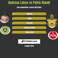 Andreas Lukse vs Patric Klandt h2h player stats