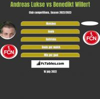 Andreas Lukse vs Benedikt Willert h2h player stats