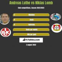 Andreas Luthe vs Niklas Lomb h2h player stats