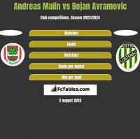Andreas Malin vs Bojan Avramovic h2h player stats