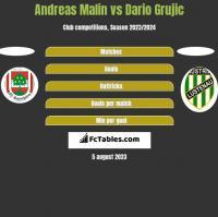 Andreas Malin vs Dario Grujic h2h player stats