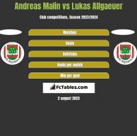 Andreas Malin vs Lukas Allgaeuer h2h player stats