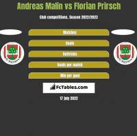 Andreas Malin vs Florian Prirsch h2h player stats
