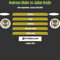 Andreas Malin vs Julian Krnjic h2h player stats
