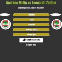Andreas Malin vs Leonardo Zottele h2h player stats
