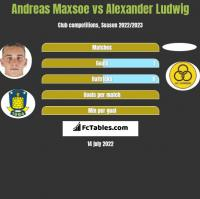Andreas Maxsoe vs Alexander Ludwig h2h player stats