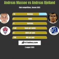 Andreas Maxsoe vs Andreas Bjelland h2h player stats