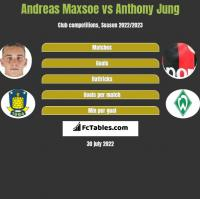 Andreas Maxsoe vs Anthony Jung h2h player stats