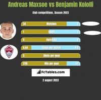 Andreas Maxsoe vs Benjamin Kololli h2h player stats