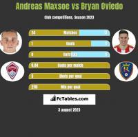 Andreas Maxsoe vs Bryan Oviedo h2h player stats