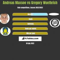 Andreas Maxsoe vs Gregory Wuethrich h2h player stats