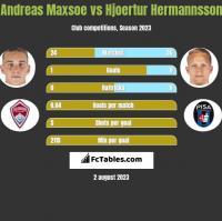 Andreas Maxsoe vs Hjoertur Hermannsson h2h player stats