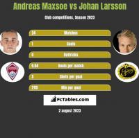 Andreas Maxsoe vs Johan Larsson h2h player stats