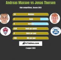 Andreas Maxsoe vs Jonas Thorsen h2h player stats