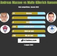 Andreas Maxsoe vs Malte Kiilerich Hansen h2h player stats