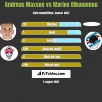 Andreas Maxsoe vs Marios Oikonomou h2h player stats