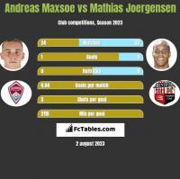 Andreas Maxsoe vs Mathias Joergensen h2h player stats