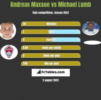 Andreas Maxsoe vs Michael Lumb h2h player stats