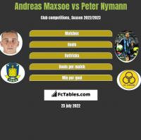 Andreas Maxsoe vs Peter Nymann h2h player stats