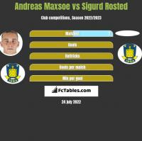 Andreas Maxsoe vs Sigurd Rosted h2h player stats