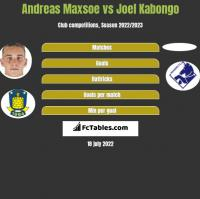 Andreas Maxsoe vs Joel Kabongo h2h player stats