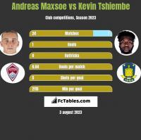 Andreas Maxsoe vs Kevin Tshiembe h2h player stats