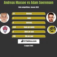 Andreas Maxsoe vs Adam Soerensen h2h player stats