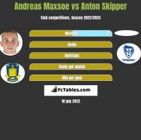 Andreas Maxsoe vs Anton Skipper h2h player stats
