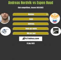 Andreas Nordvik vs Espen Ruud h2h player stats