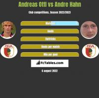 Andreas Ottl vs Andre Hahn h2h player stats