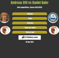 Andreas Ottl vs Daniel Baier h2h player stats
