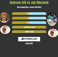 Andreas Ottl vs Jan Moravek h2h player stats