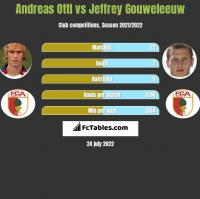 Andreas Ottl vs Jeffrey Gouweleeuw h2h player stats