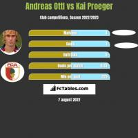 Andreas Ottl vs Kai Proeger h2h player stats