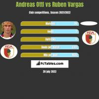 Andreas Ottl vs Ruben Vargas h2h player stats
