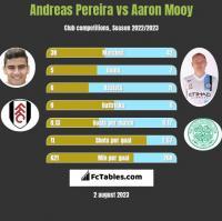 Andreas Pereira vs Aaron Mooy h2h player stats