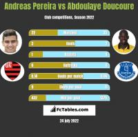 Andreas Pereira vs Abdoulaye Doucoure h2h player stats