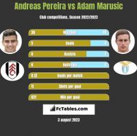 Andreas Pereira vs Adam Marusic h2h player stats