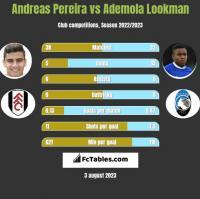 Andreas Pereira vs Ademola Lookman h2h player stats