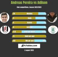 Andreas Pereira vs Adilson h2h player stats