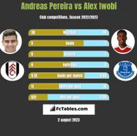 Andreas Pereira vs Alex Iwobi h2h player stats