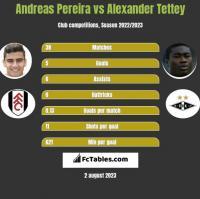 Andreas Pereira vs Alexander Tettey h2h player stats
